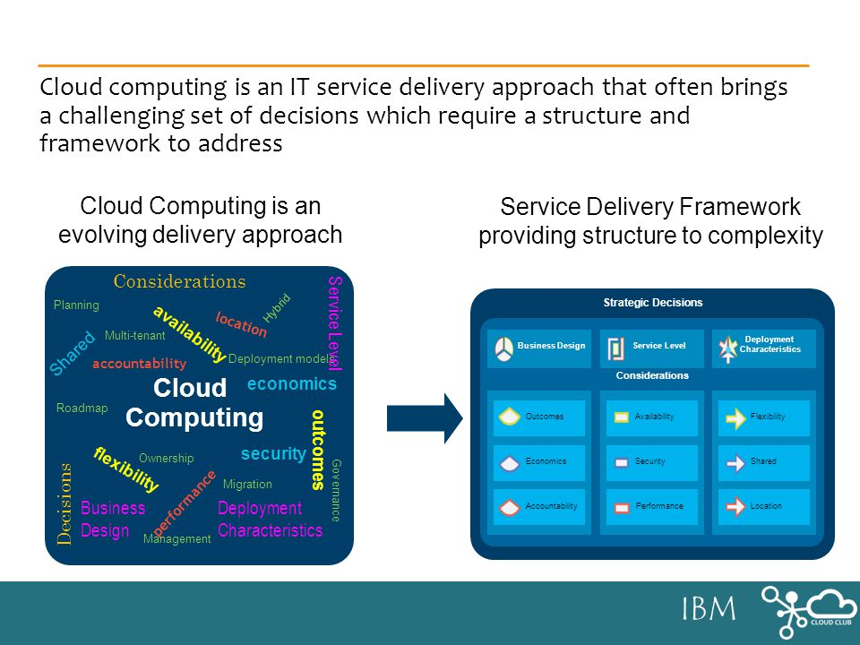 IBM Cloud computing is an IT service delivery approach that often brings a challenging set of decisions which require a structure and framework to address Service Delivery Framework providing structure to complexity Strategic Decisions Considerations Business Design Service Level Deployment Characteristics Outcomes Economics AccountabilityPerformance SecurityShared Location FlexibilityAvailability Cloud Computing is an evolving delivery approach outcomes economics accountability availability security performance flexibility location Decisions Shared Multi-tenant Deployment models Hybrid Governance Migration Management Roadmap Ownership Planning Computing Considerations Business Design Service Level Deployment Characteristics Cloud