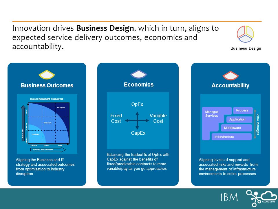 IBM Innovation drives Business Design, which in turn, aligns to expected service delivery outcomes, economics and accountability.