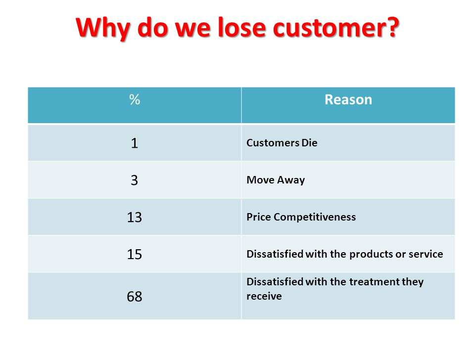 Why do we lose customer.