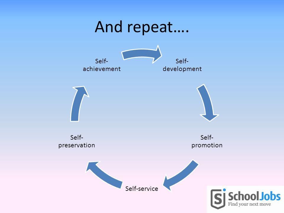 And repeat…. Self- development Self- promotion Self-service Self- preservation Self- achievement