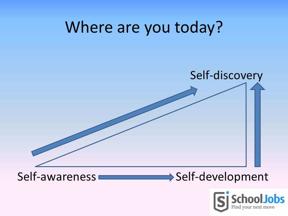 Where are you today Self-discovery Self-awareness Self-development