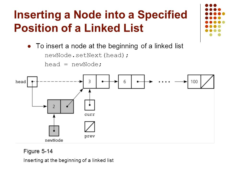 Inserting a Node into a Specified Position of a Linked List To insert a node at the beginning of a linked list newNode.setNext(head); head = newNode; Figure 5-14 Inserting at the beginning of a linked list