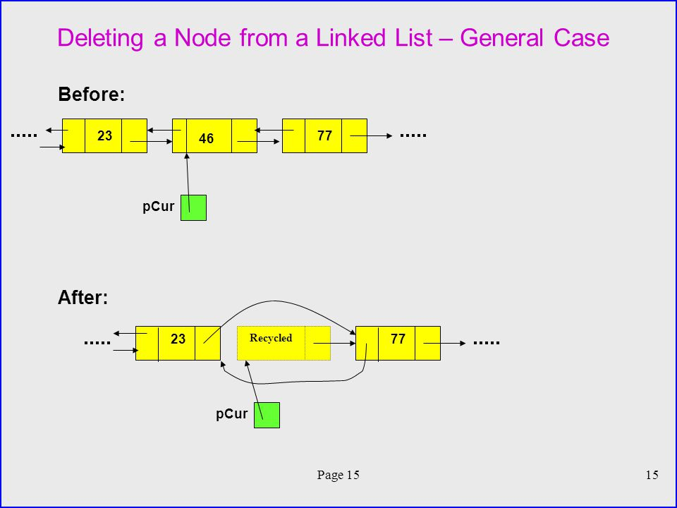 Page 1515 Deleting a Node from a Linked List – General Case Before: After: pCur Recycled pCur