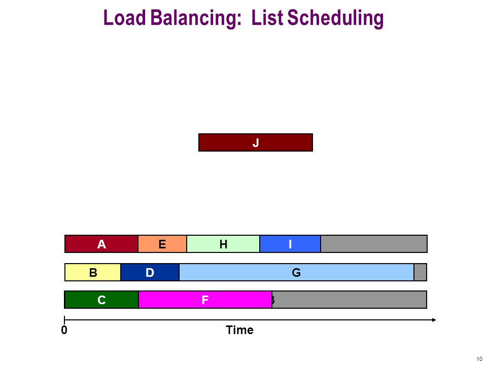 10 Machine 3 Machine 2 Machine 1 Load Balancing: List Scheduling A F B C G E Time0 IH J GD