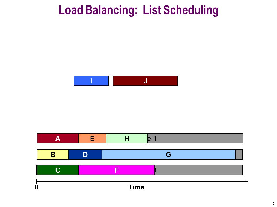 9 Machine 3 Machine 2 Machine 1 Load Balancing: List Scheduling A F B C E Time0 I H J GD