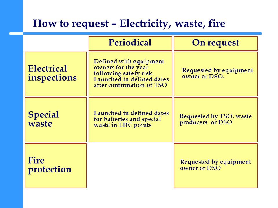 How to request – Electricity, waste, fire Electrical inspections PeriodicalOn request Special waste Fire protection Defined with equipment owners for the year following safety risk.