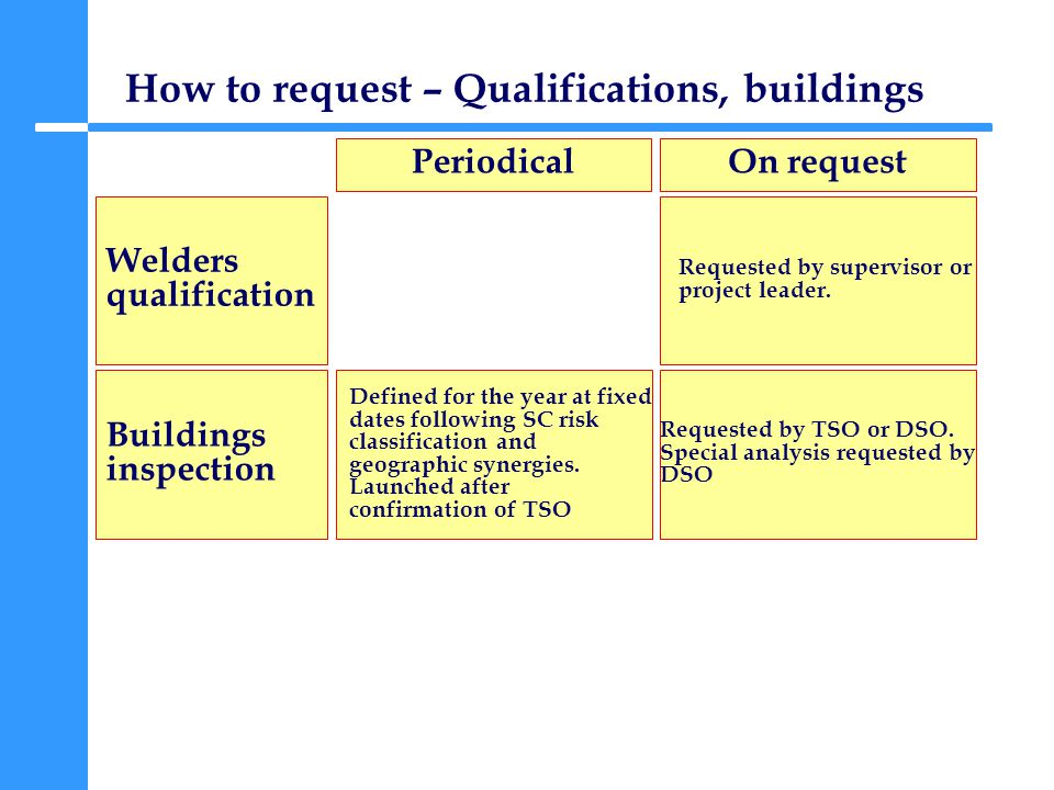 How to request – Qualifications, buildings Welders qualification PeriodicalOn request Buildings inspection Requested by TSO or DSO.