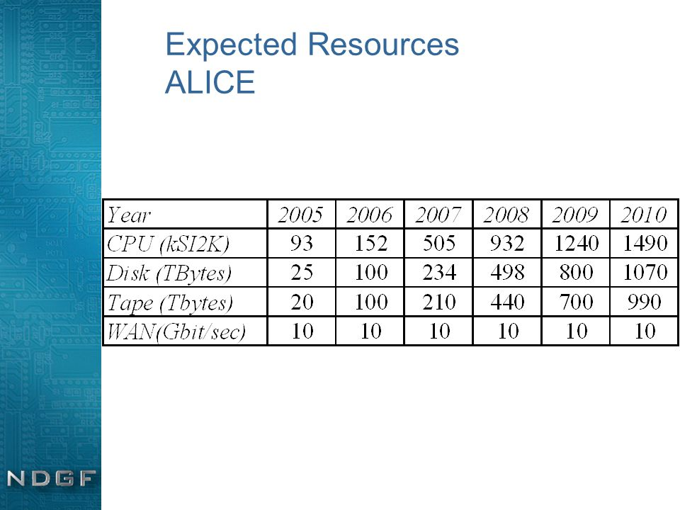 Expected Resources ALICE