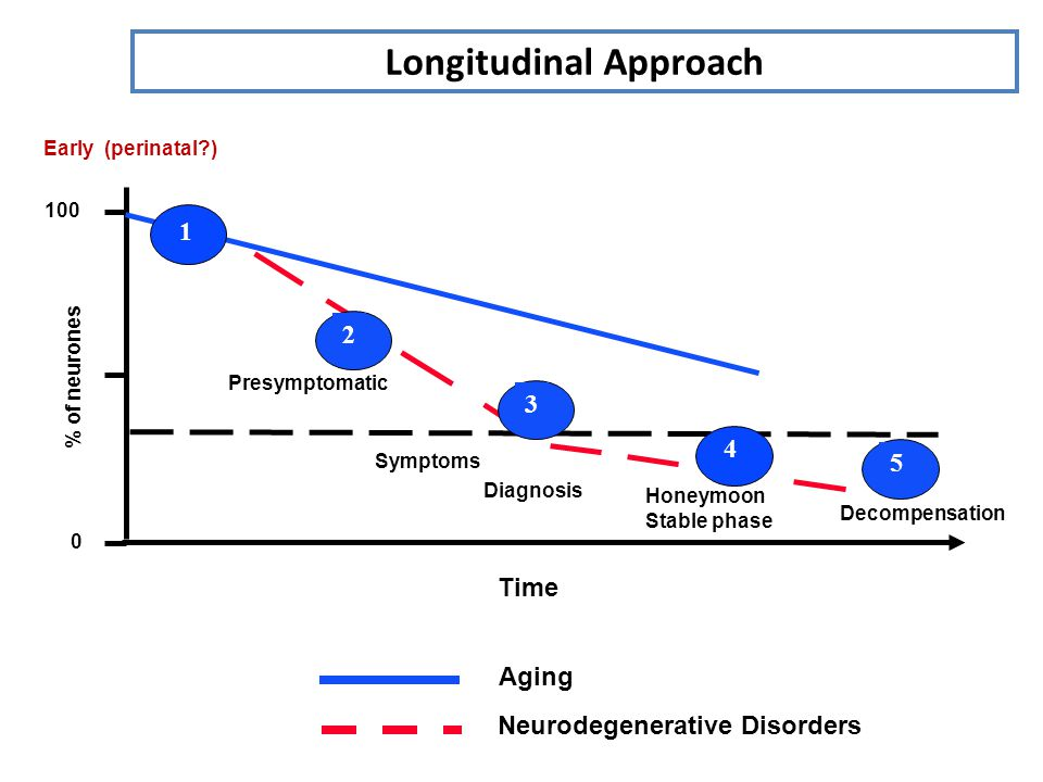 Longitudinal Approach 100 0 Time % of neurones Presymptomatic Symptoms Honeymoon Stable phase Diagnosis Decompensation Aging Neurodegenerative Disorders 2 3 5 4 1 Early (perinatal )