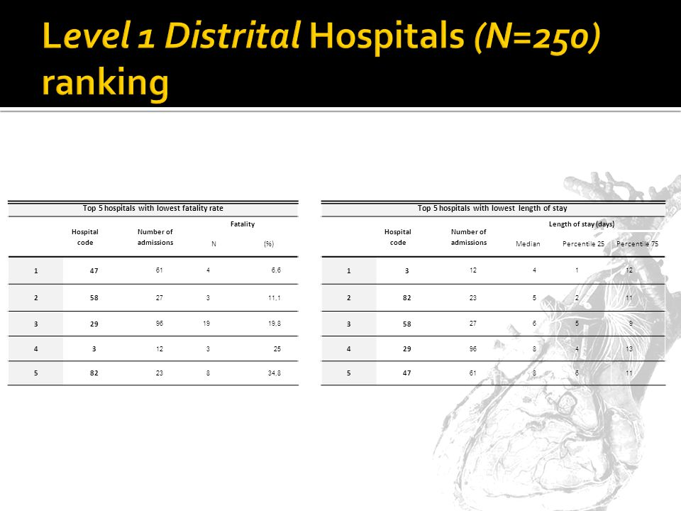 Top 5 hospitals with lowest fatality rate Hospital code Number of admissions Fatality N(%) 147 6146,6 258 27311,1 329 961919,8 43 12325 582 23834,8 Top 5 hospitals with lowest length of stay Hospital code Number of admissions Length of stay (days) MedianPercentile 25Percentile 75 13 1241 282 235211 358 27659 429 968413 547 618611