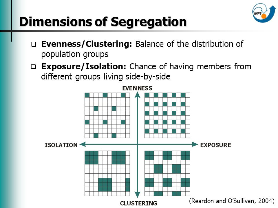 Dimensions of Segregation Evenness/Clustering: Balance of the distribution of population groups Exposure/Isolation: Chance of having members from different groups living side-by-side (Reardon and OSullivan, 2004)