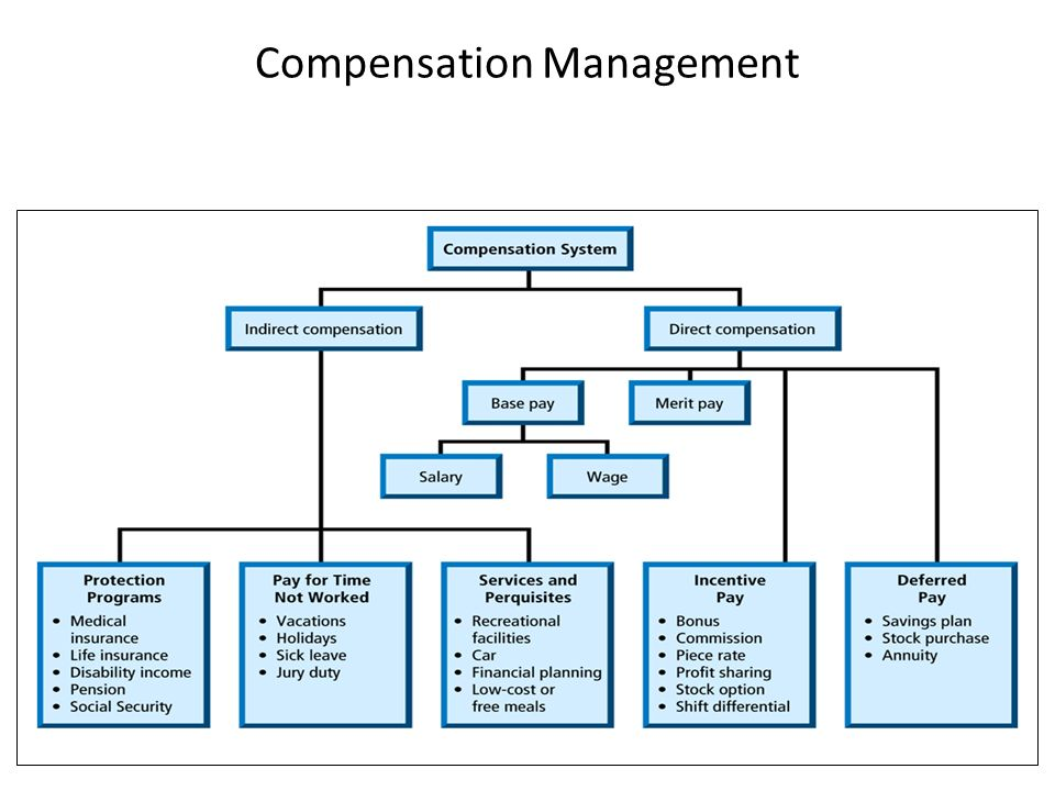 aims and objectives of compensation management A large percentage of the company budget is compensation, and therefore is a key component of the overall strategic human resource management plan a compensation package can include more than salary and bonus.