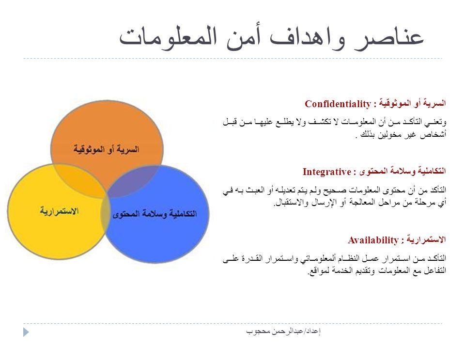 أمن وحماية المعلومات المحاضرة الثانية إعداد عبدالرحمن محجوب حمد Ppt Download