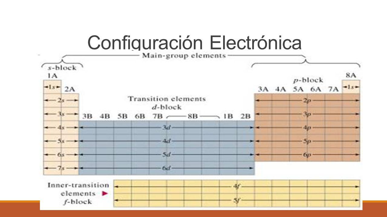 Configuracin electrnica segn la configuracin electrnica los 6 configuracin electrnica urtaz Choice Image