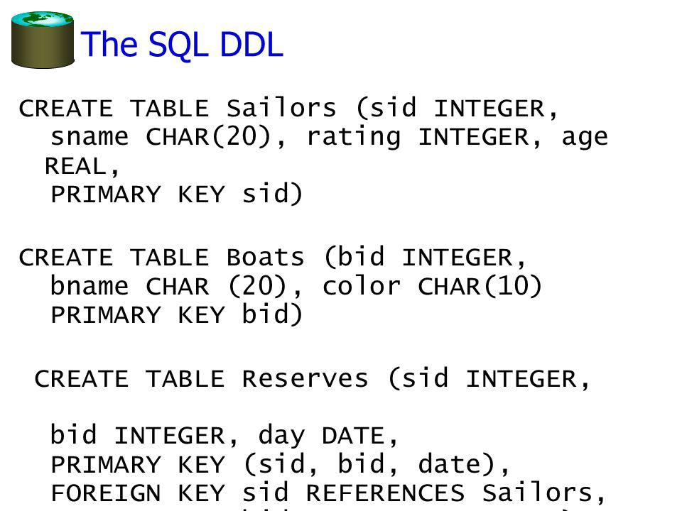 The SQL DDL CREATE TABLE Sailors (sid INTEGER, sname CHAR(20), rating INTEGER, age REAL, PRIMARY KEY sid) CREATE TABLE Boats (bid INTEGER, bname CHAR (20), color CHAR(10) PRIMARY KEY bid) CREATE TABLE Reserves (sid INTEGER, bid INTEGER, day DATE, PRIMARY KEY (sid, bid, date), FOREIGN KEY sid REFERENCES Sailors, FOREIGN KEY bid REFERENCES Boats)