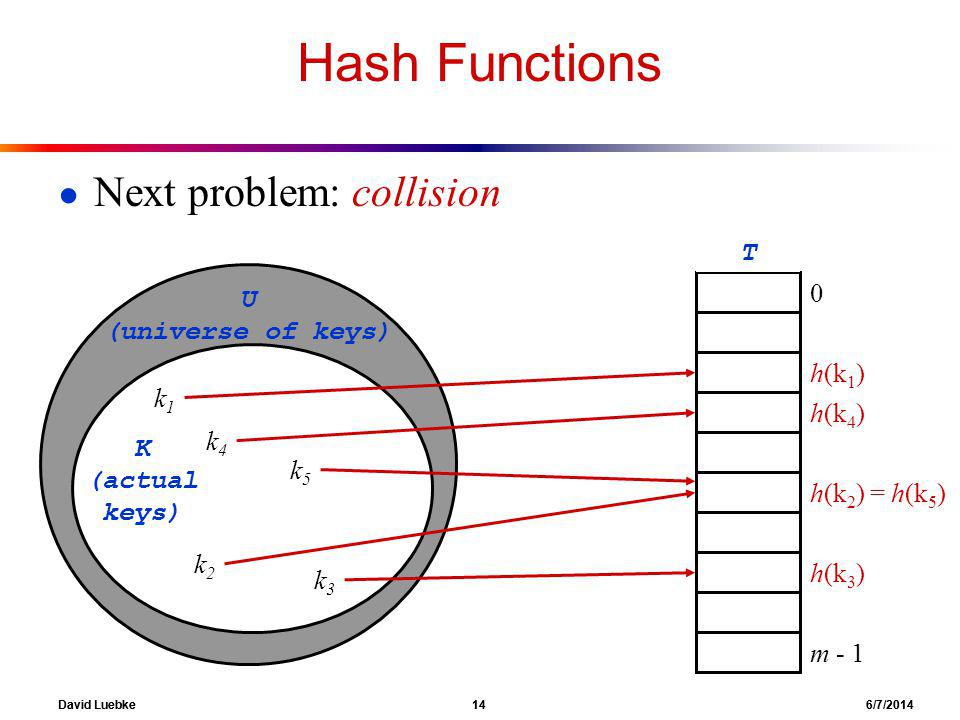 David Luebke 14 6/7/2014 Hash Functions Next problem: collision T 0 m - 1 h(k 1 ) h(k 4 ) h(k 2 ) = h(k 5 ) h(k 3 ) k4k4 k2k2 k3k3 k1k1 k5k5 U (universe of keys) K (actual keys)