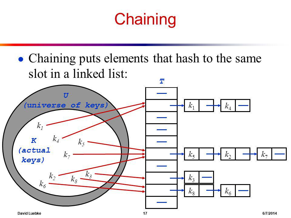 David Luebke 17 6/7/2014 Chaining Chaining puts elements that hash to the same slot in a linked list: T k4k4 k2k2 k3k3 k1k1 k5k5 U (universe of keys) K (actual keys) k6k6 k8k8 k7k7 k1k1 k4k4 k5k5 k2k2 k3k3 k8k8 k6k6 k7k7