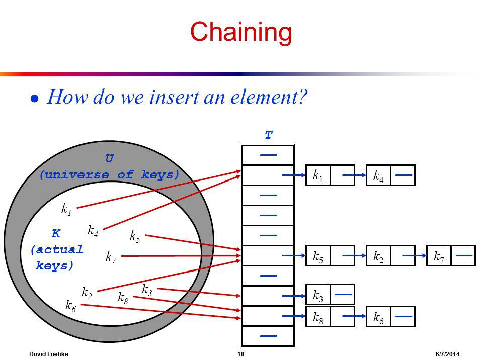 David Luebke 18 6/7/2014 Chaining How do we insert an element.