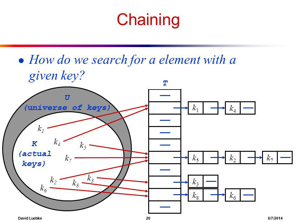 David Luebke 20 6/7/2014 Chaining How do we search for a element with a given key.