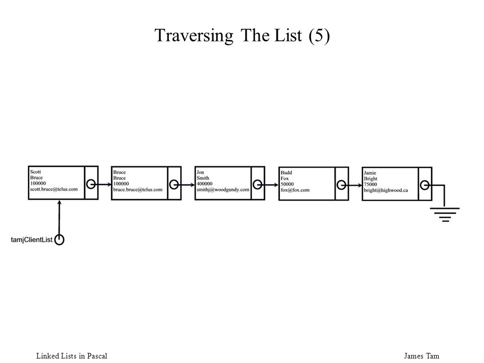 James Tam Linked Lists in Pascal Traversing The List (5)