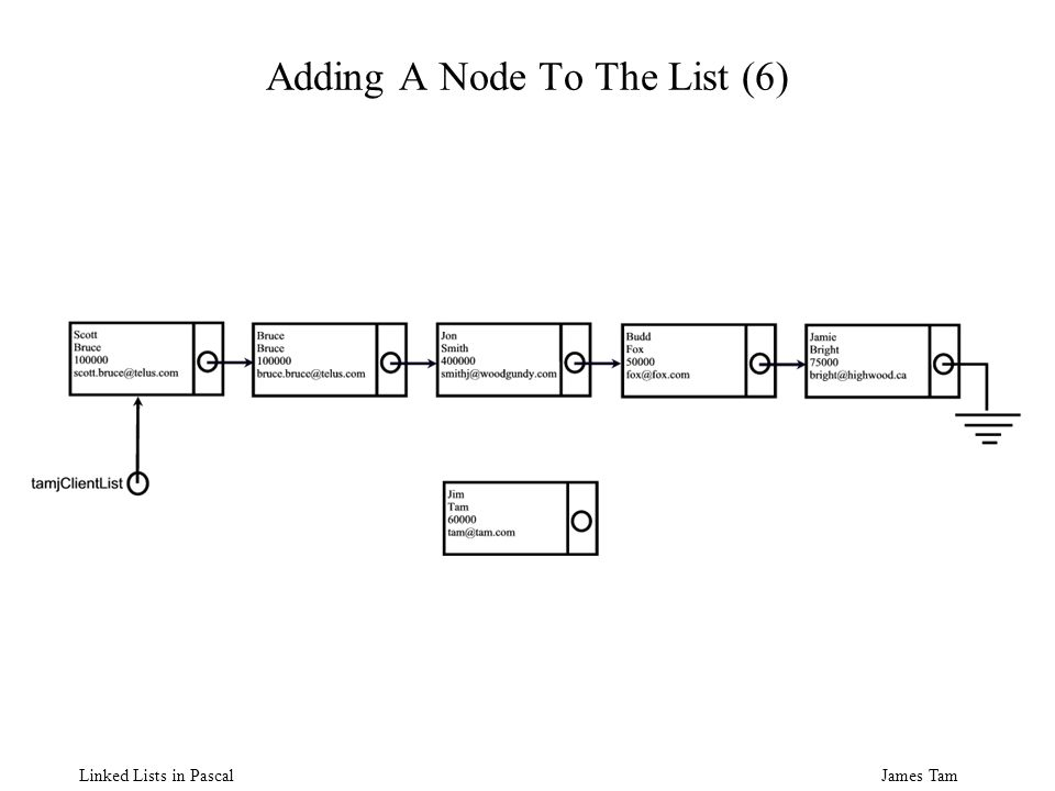 James Tam Linked Lists in Pascal Adding A Node To The List (6)