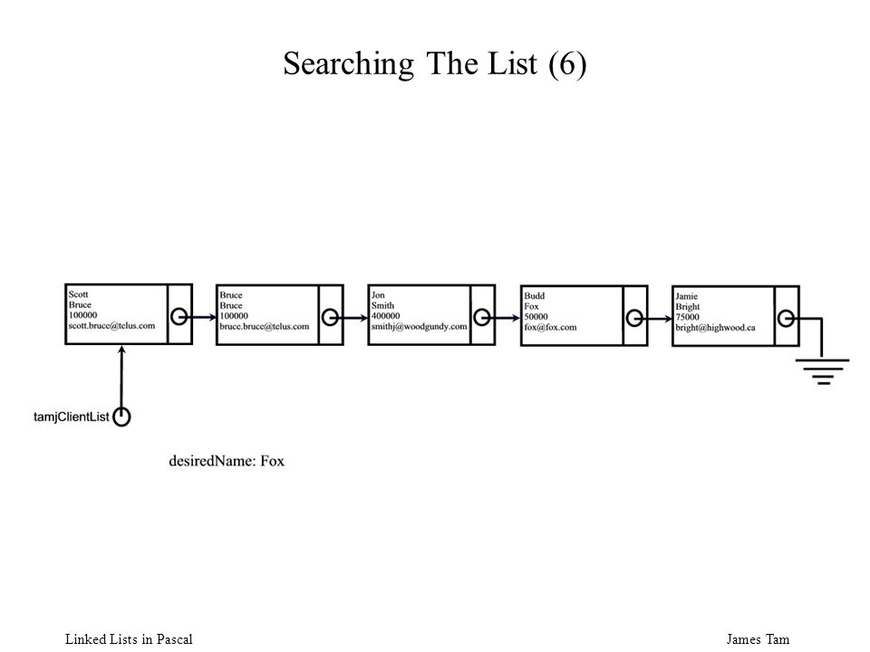 James Tam Linked Lists in Pascal Searching The List (6)