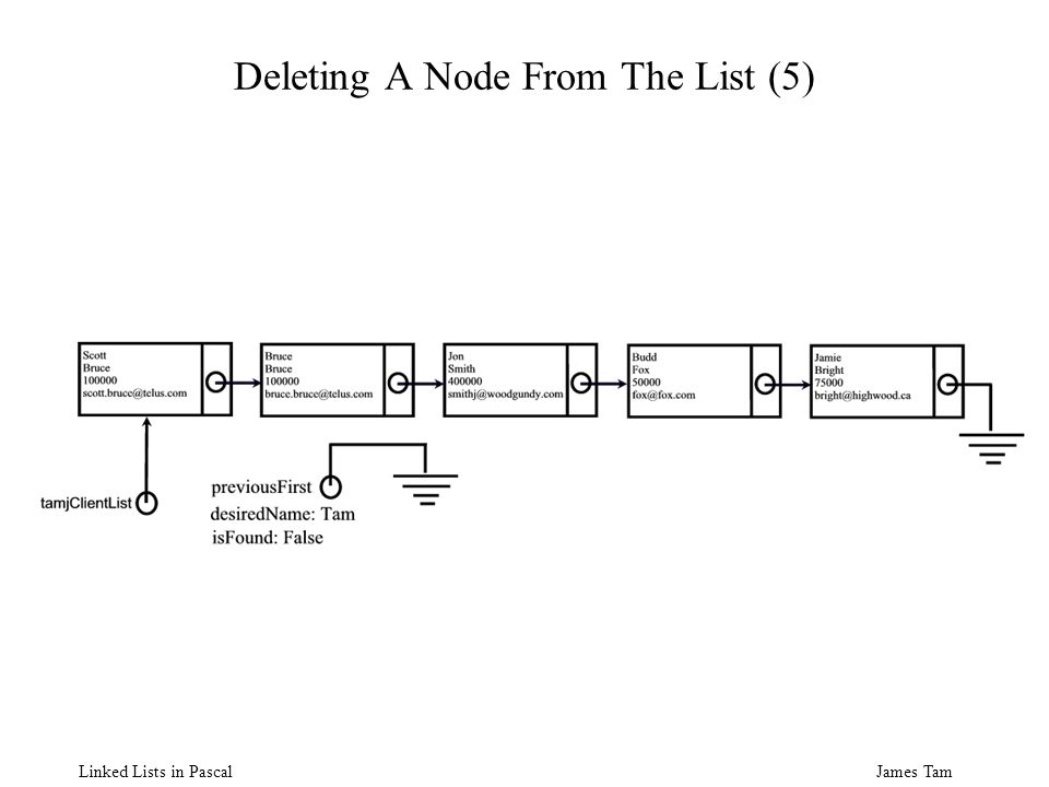 James Tam Linked Lists in Pascal Deleting A Node From The List (5)
