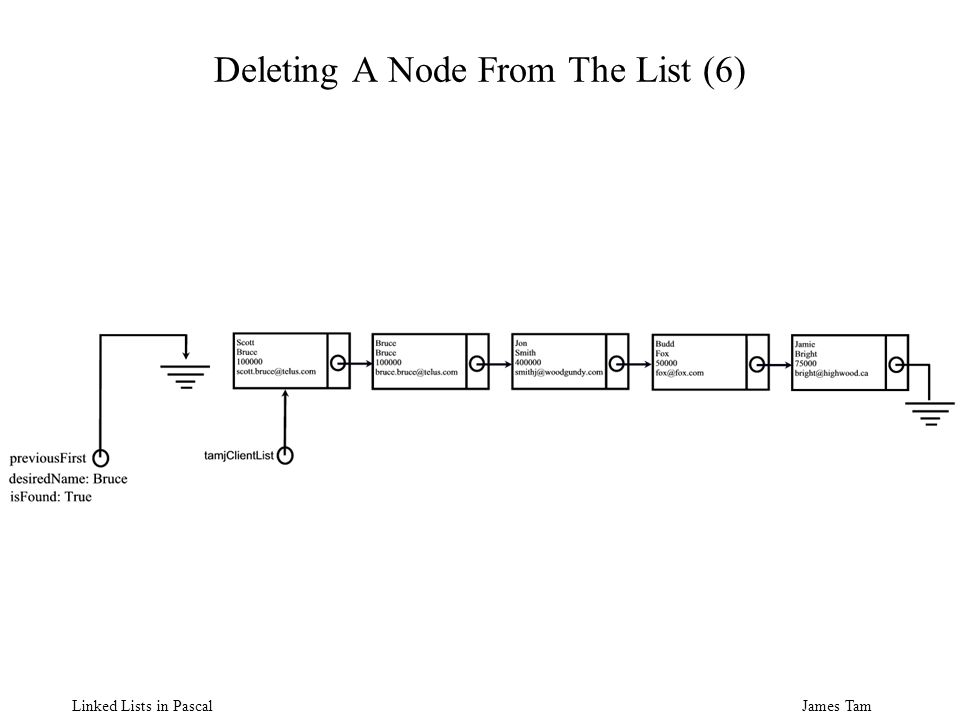 James Tam Linked Lists in Pascal Deleting A Node From The List (6)