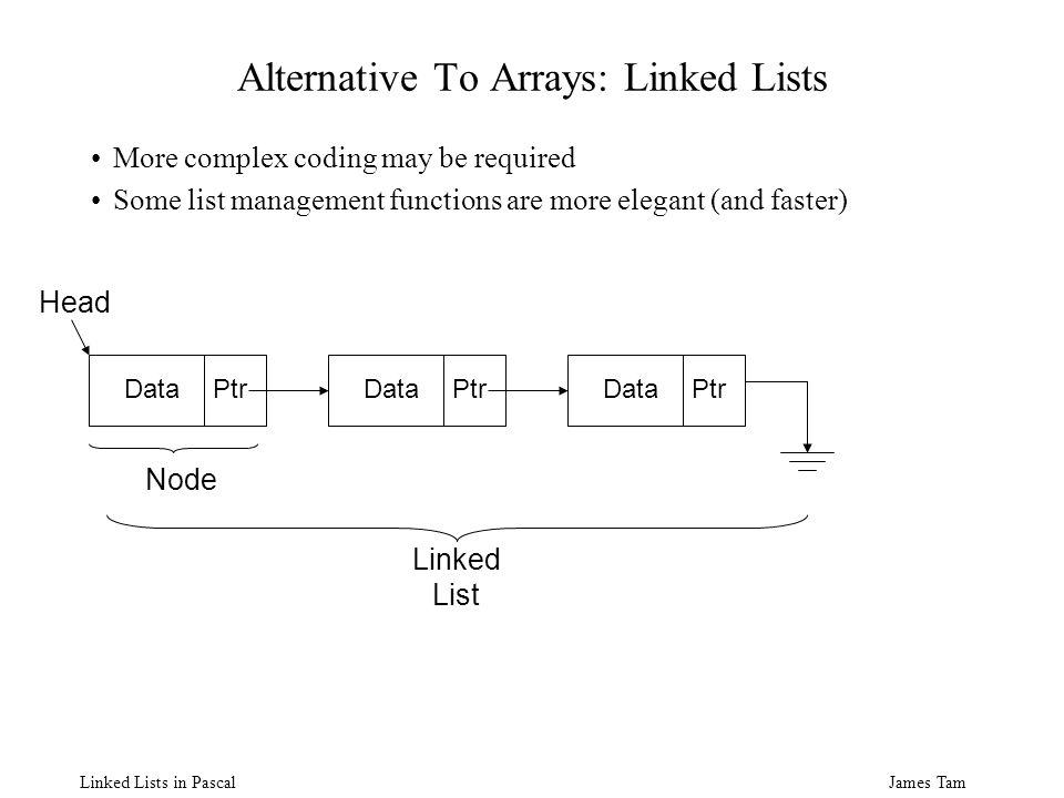 James Tam Linked Lists in Pascal Alternative To Arrays: Linked Lists More complex coding may be required Some list management functions are more elegant (and faster) DataPtr Node DataPtrDataPtr Linked List Head