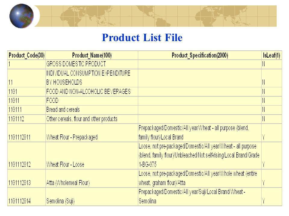 Product List File