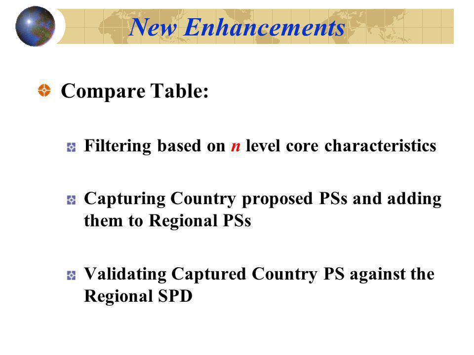 Compare Table: Filtering based on n level core characteristics Capturing Country proposed PSs and adding them to Regional PSs Validating Captured Country PS against the Regional SPD New Enhancements