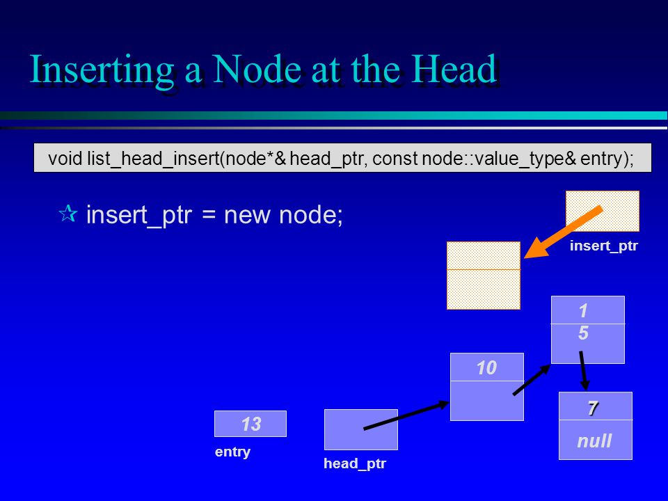 Inserting a Node at the Head ¶ ¶insert_ptr = new node; 10 1515 7 null head_ptr entry 13 insert_ptr void list_head_insert(node*& head_ptr, const node::value_type& entry);