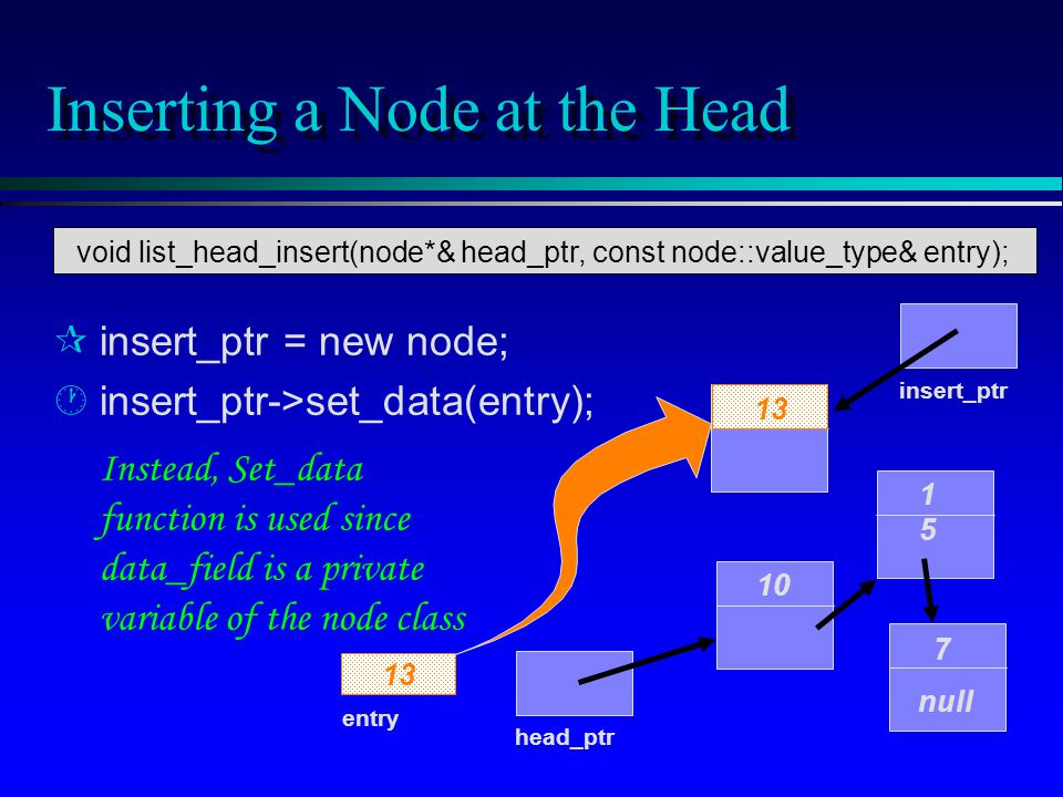 Inserting a Node at the Head insert_ptr = new node; · ·insert_ptr->set_data(entry); 10 1515 7 null head_ptr entry 13 insert_ptr 13 Instead, Set_data function is used since data_field is a private variable of the node class void list_head_insert(node*& head_ptr, const node::value_type& entry);