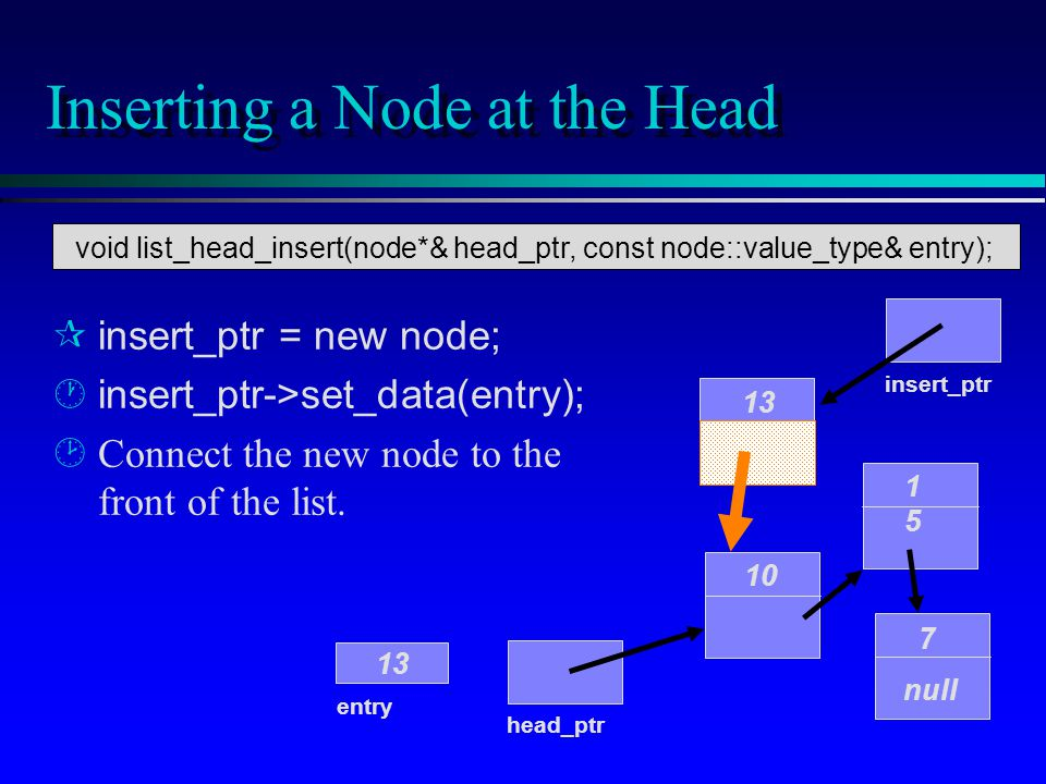 Inserting a Node at the Head 10 1515 7 null head_ptr entry 13 insert_ptr 13 insert_ptr = new node; ·insert_ptr->set_data(entry); ¸Connect the new node to the front of the list.