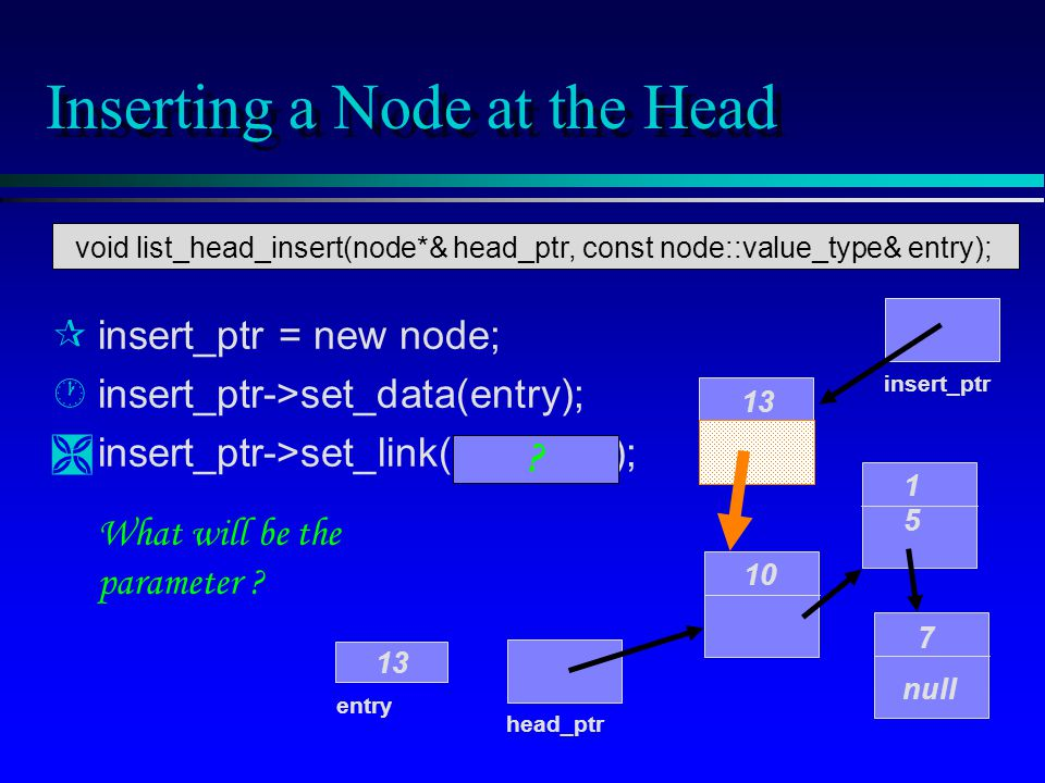 Inserting a Node at the Head 10 1515 7 null head_ptr entry 13 insert_ptr 13 What will be the parameter .