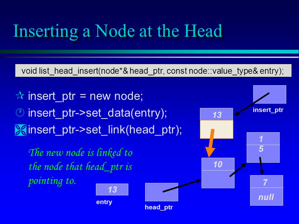 Inserting a Node at the Head 10 1515 7 null head_ptr entry 13 insert_ptr 13 The new node is linked to the node that head_ptr is pointing to.