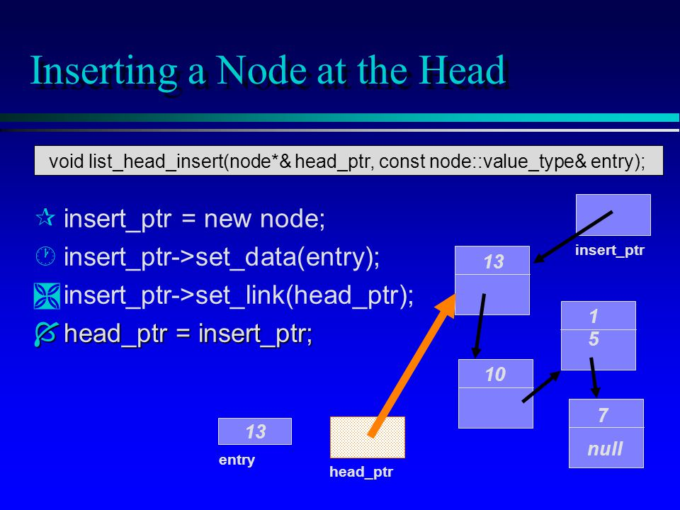 Inserting a Node at the Head 10 1515 7 null head_ptr entry 13 insert_ptr 13 insert_ptr = new node; ·insert_ptr->set_data(entry); Ìinsert_ptr->set_link(head_ptr); Íhead_ptr = insert_ptr; void list_head_insert(node*& head_ptr, const node::value_type& entry);