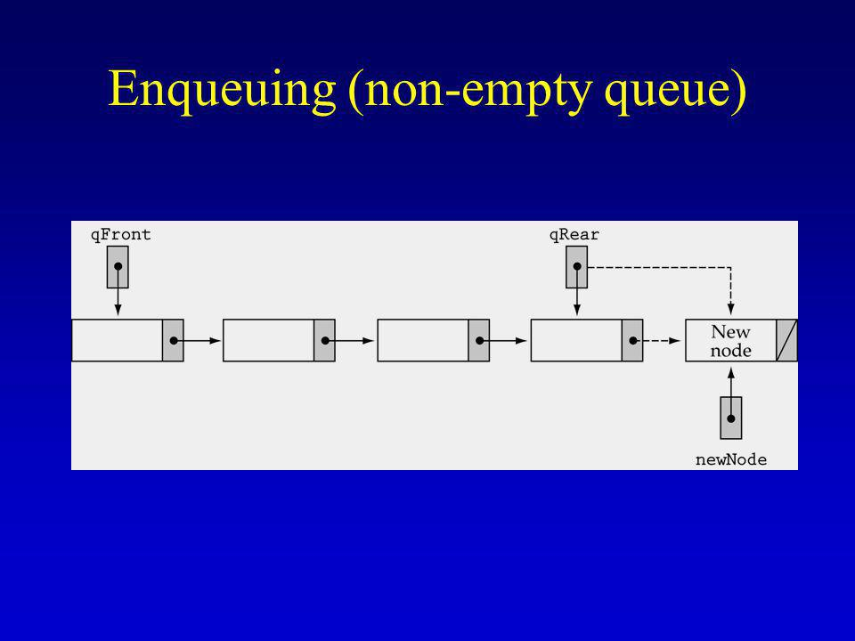 Enqueuing (non-empty queue)