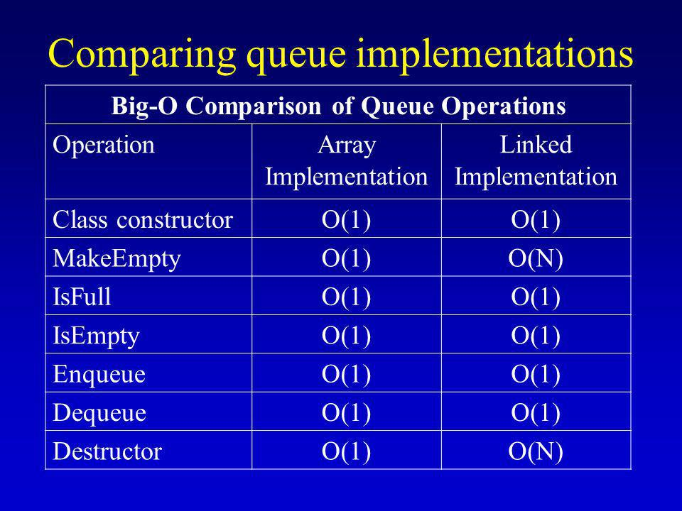 Comparing queue implementations Big-O Comparison of Queue Operations OperationArray Implementation Linked Implementation Class constructorO(1) MakeEmptyO(1)O(N) IsFullO(1) IsEmptyO(1) EnqueueO(1) DequeueO(1) DestructorO(1)O(N)