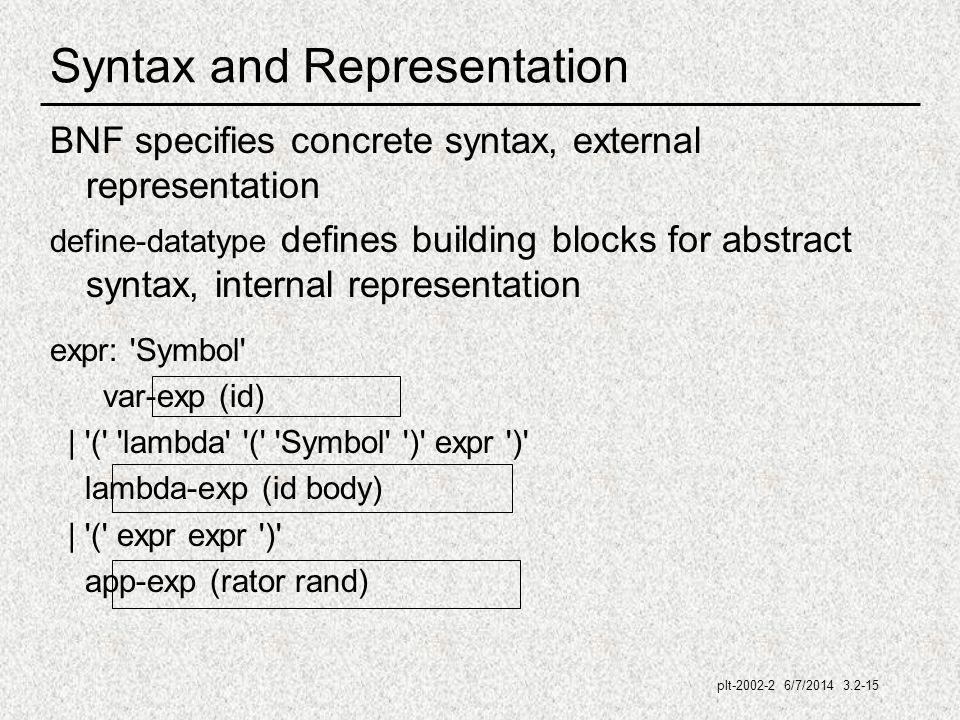 plt-2002-2 6/7/2014 3.2-15 Syntax and Representation BNF specifies concrete syntax, external representation define-datatype defines building blocks for abstract syntax, internal representation expr: Symbol var-exp (id) | ( lambda ( Symbol ) expr ) lambda-exp (id body) | ( expr expr ) app-exp (rator rand)