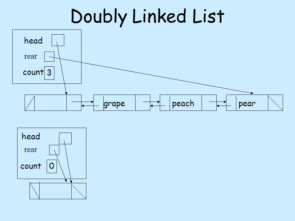 Doubly Linked List grape peachpear head count 3 rear count head 0 rear