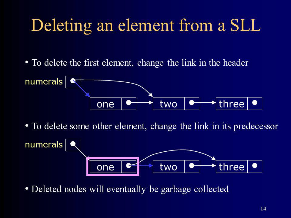 14 Deleting an element from a SLL threetwo one numerals threetwo one numerals To delete the first element, change the link in the header To delete some other element, change the link in its predecessor Deleted nodes will eventually be garbage collected