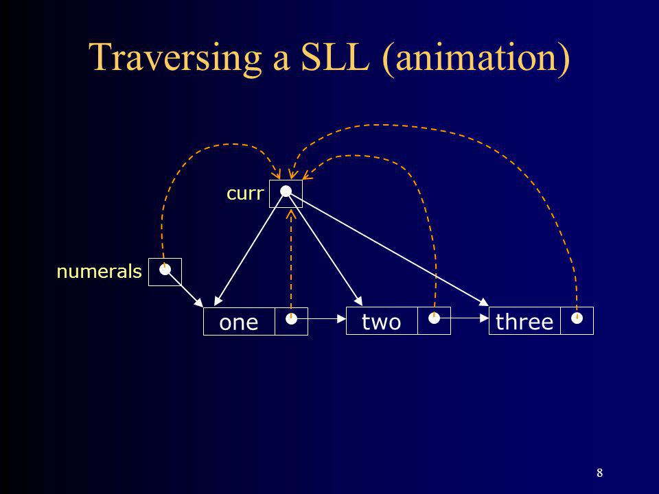 8 Traversing a SLL (animation) threetwo one numerals curr
