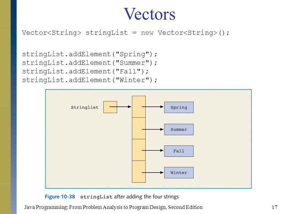 Java Programming: From Problem Analysis to Program Design, Second Edition17 Vector stringList = new Vector (); stringList.addElement( Spring ); stringList.addElement( Summer ); stringList.addElement( Fall ); stringList.addElement( Winter ); Vectors