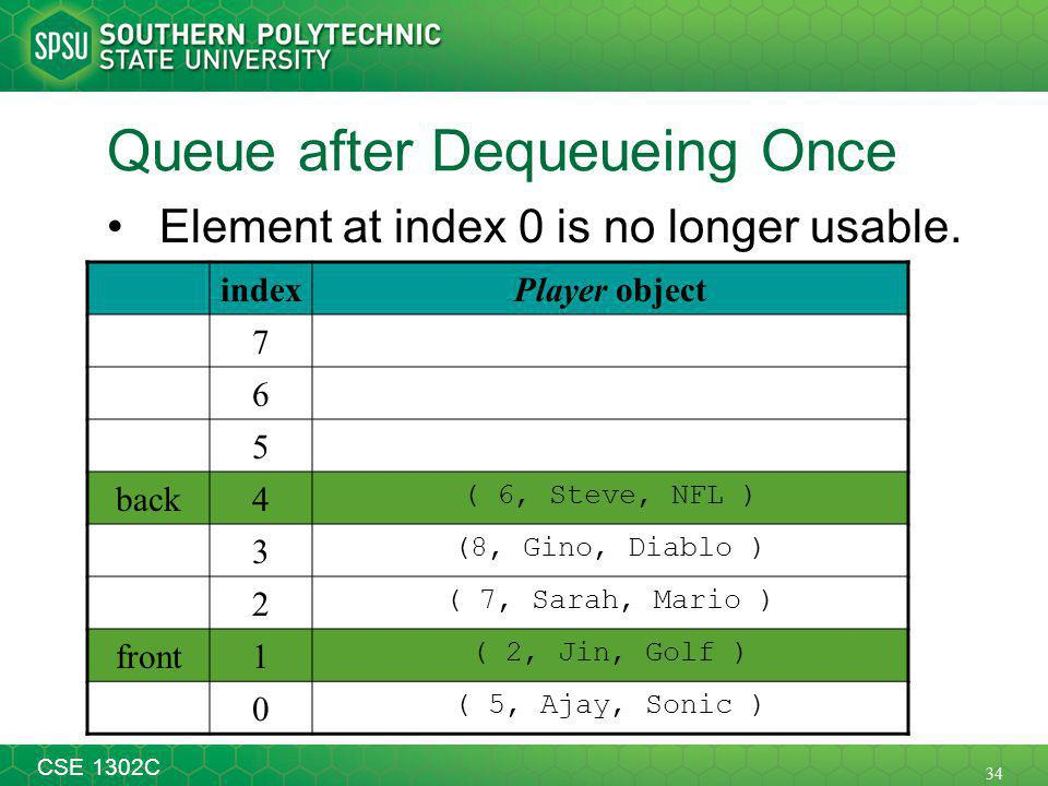 34 CSE 1302C Queue after Dequeueing Once Element at index 0 is no longer usable.
