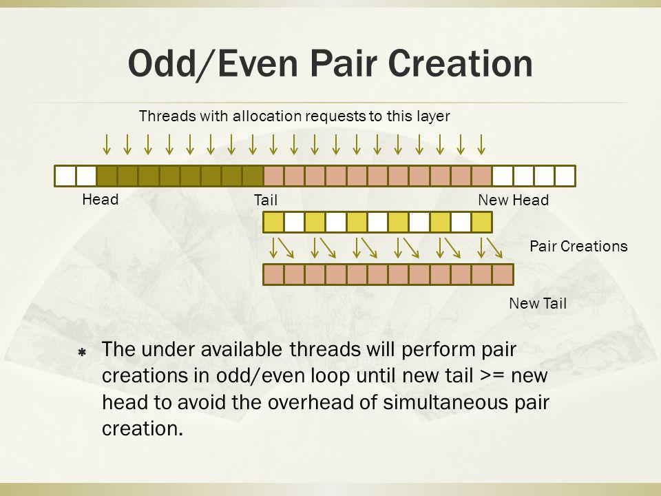 Odd/Even Pair Creation The under available threads will perform pair creations in odd/even loop until new tail >= new head to avoid the overhead of simultaneous pair creation.