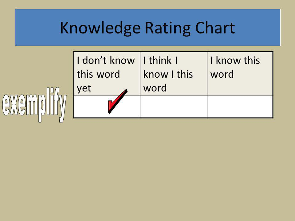 Knowledge Rating Chart I dont know this word yet I think I know I this word I know this word
