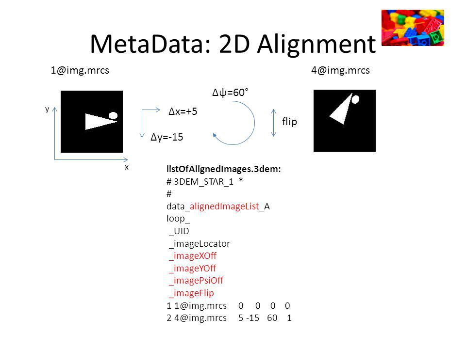 MetaData: 2D Alignment x y 1@img.mrcs listOfAlignedImages.3dem: # 3DEM_STAR_1 * # data_alignedImageList_A loop_ _UID _imageLocator _imageXOff _imageYOff _imagePsiOff _imageFlip 1 1@img.mrcs 0 0 0 0 2 4@img.mrcs 5 -15 60 1 Δx=+5 Δy=-15 Δψ=60° flip 4@img.mrcs