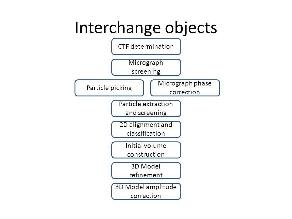 Interchange objects CTF determination Micrograph screening Particle picking Particle extraction and screening 2D alignment and classification Initial volume construction 3D Model refinement Micrograph phase correction 3D Model amplitude correction