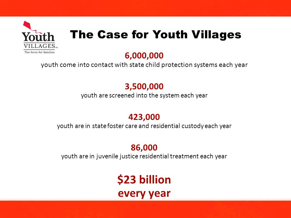 12 6,000,000 youth come into contact with state child protection systems each year 3,500,000 youth are screened into the system each year 423,000 youth are in state foster care and residential custody each year 86,000 youth are in juvenile justice residential treatment each year $23 billion every year The Case for Youth Villages